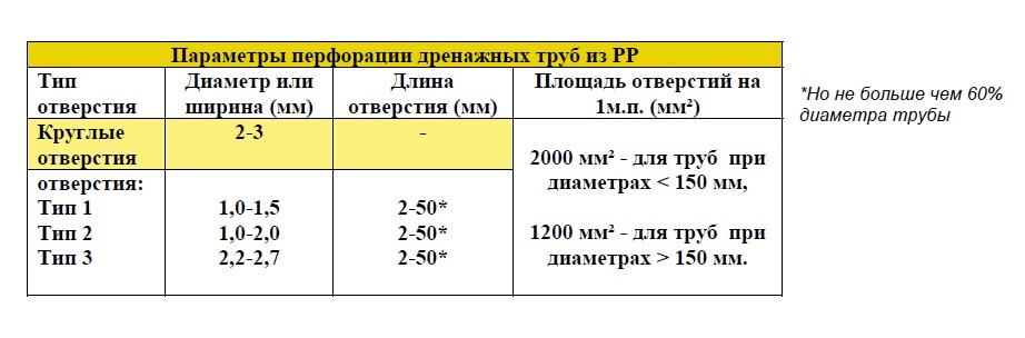 Параметры перфорации дренажных труб из PP