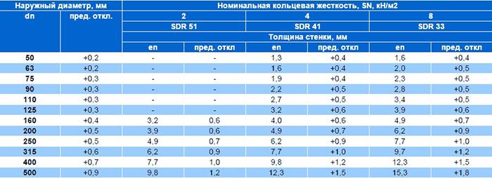 Таблица размеров ПВХ труб
